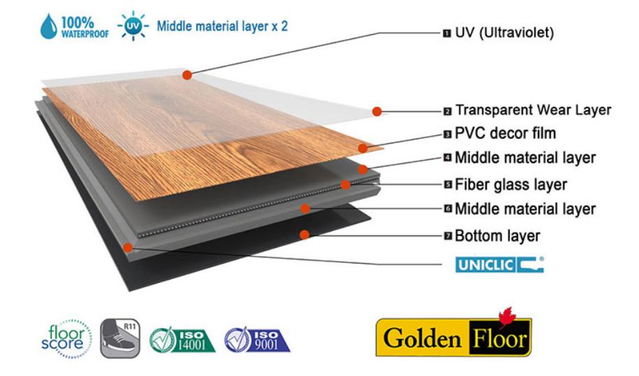 Cấu tạo sàn nhựa Golden,Cấu tạo sàn nhựa